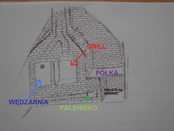 Budowa Grillo Wędzarni W Altanie Moja Wędzarnia
